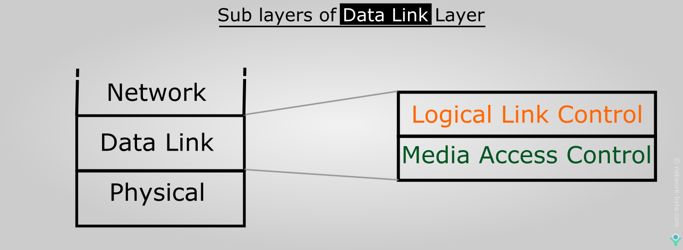 Data Link layer-sulayer Logical Link Control LLC Media Access Control MAC