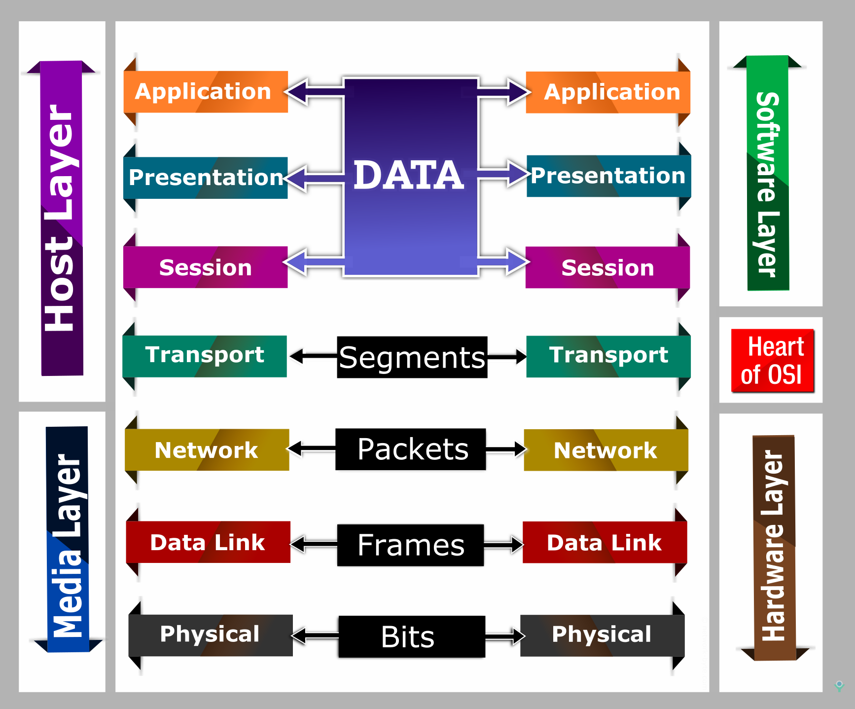 OSI reference model 7 layer model