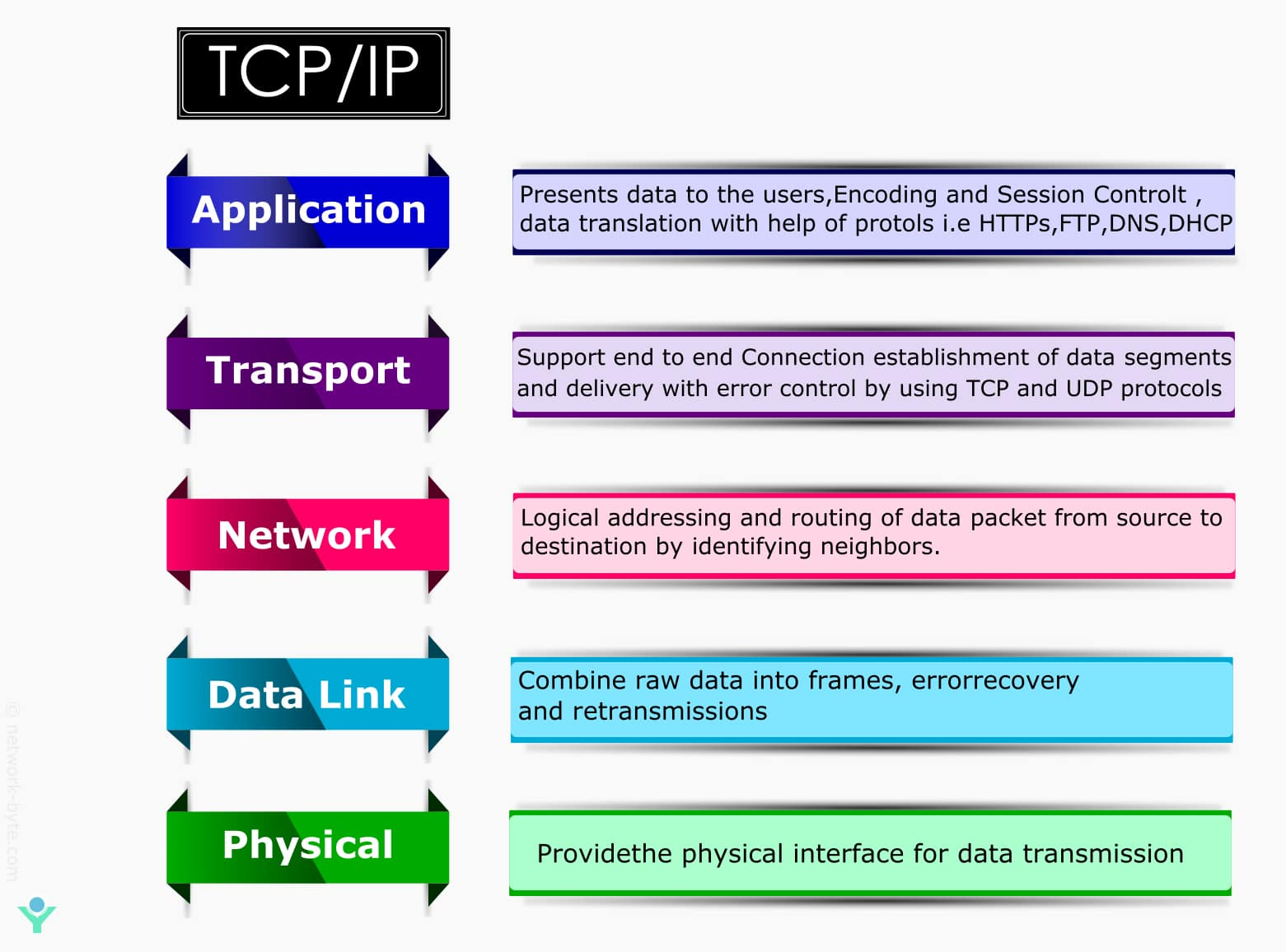 TCP/IP model five layer