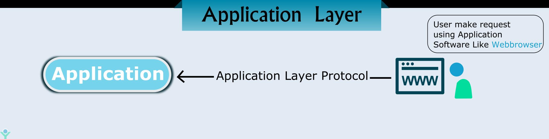 application layer in osi model