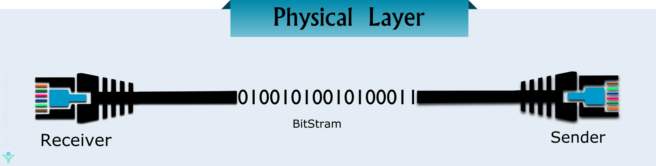 physical link layer in osi model