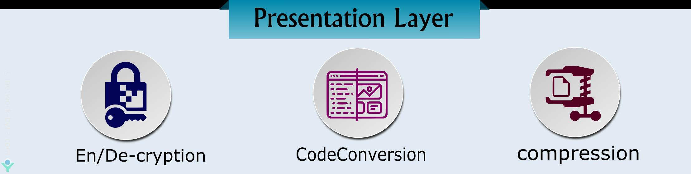 presentation layer in osi model