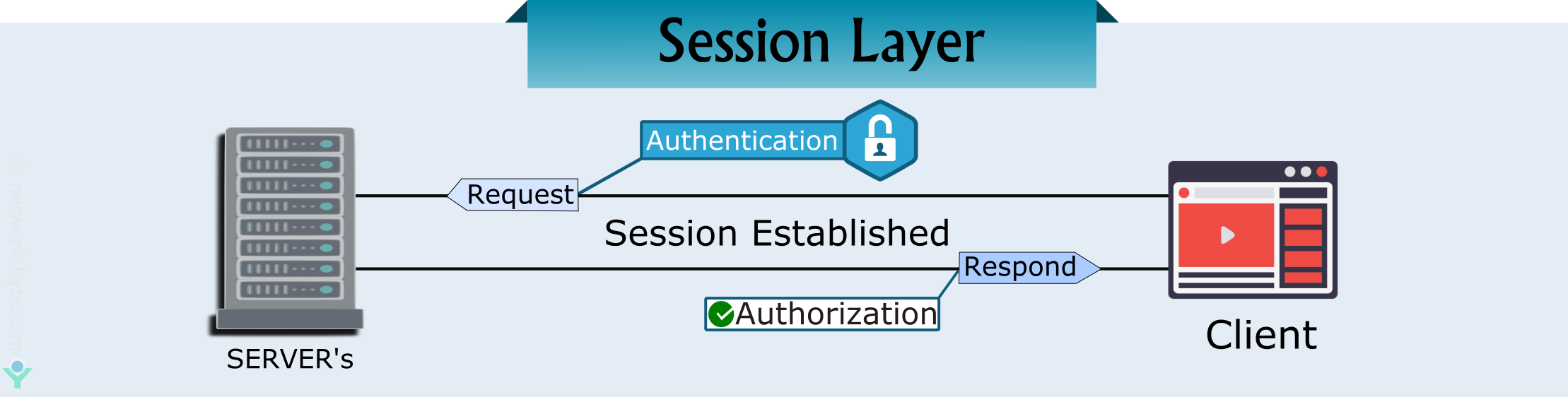 session layer in osi model