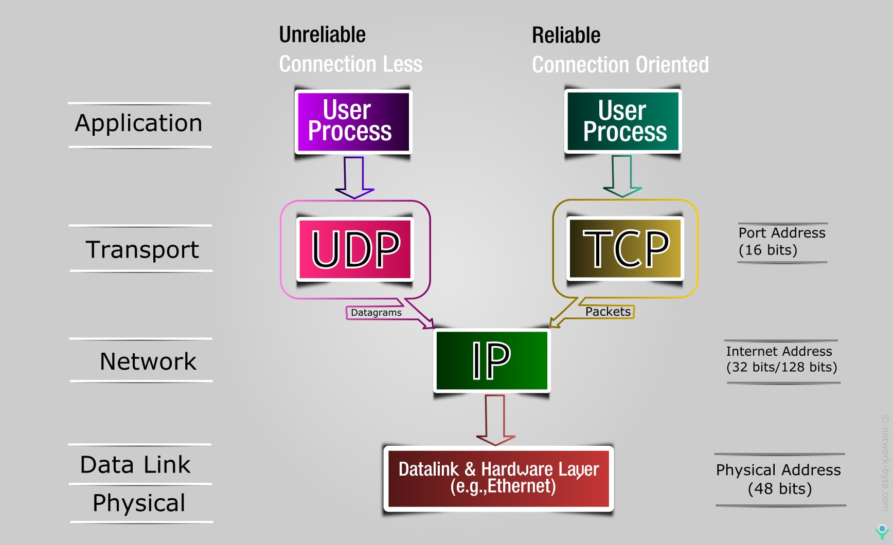 tcp-ip udp and TCP protocol