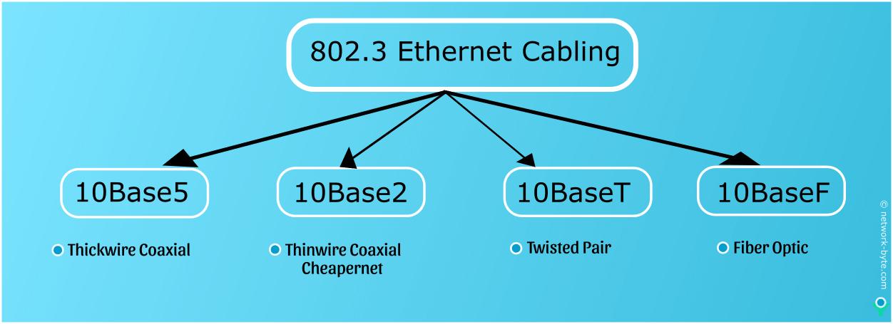 802.3 Ethernet cabling