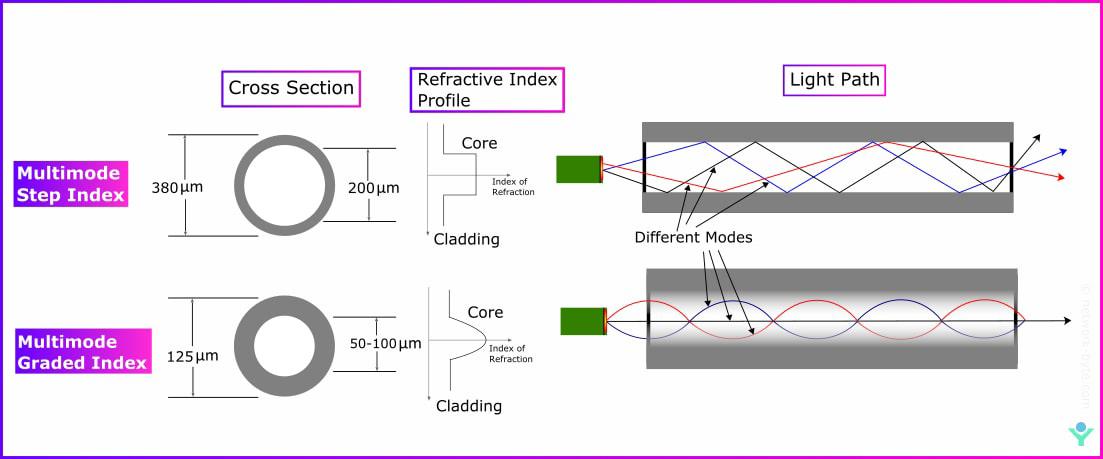 multimode step index and graded index fiber