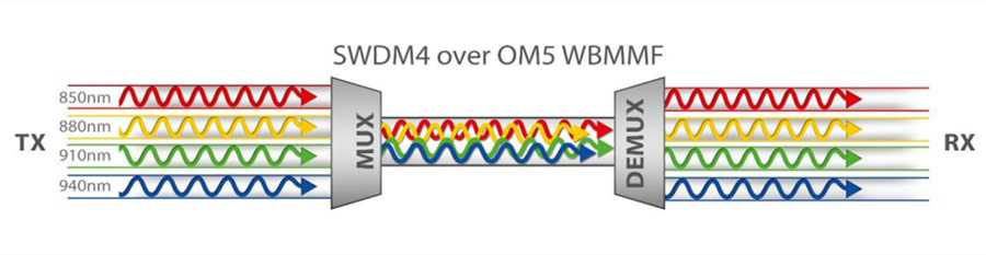 shortwave wavelength division multiplexing (SWDM),mux and demux