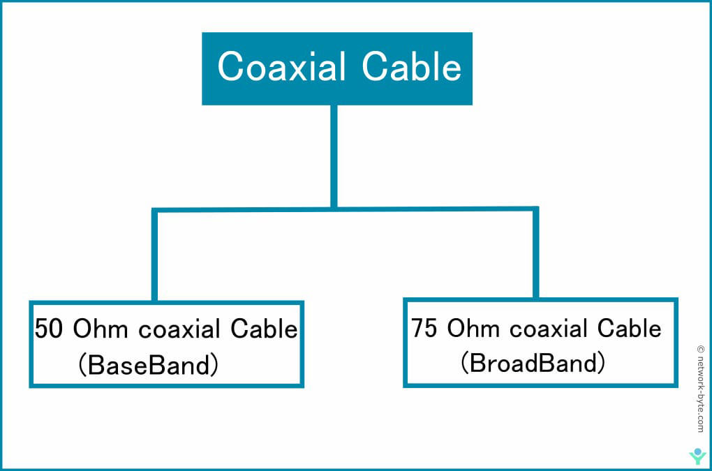 Coxial cable type 50 ohm coaxial cable 75 ohm coaxial cable baseband and broadband