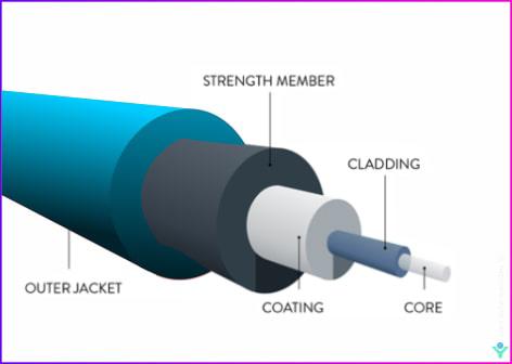 Fiber optic cable construction