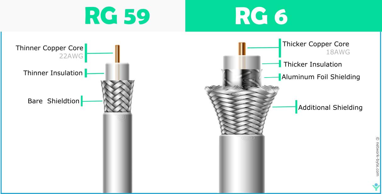 RG 59vsRG6,coaxial cable,50ohm coaxial cable,75 ohm coaxial cable,baseband,broadband,RG-58,RG-59,RG6,Rg59vsRg6,thicknet,thinnet,cheapernet,10base5,10base2,