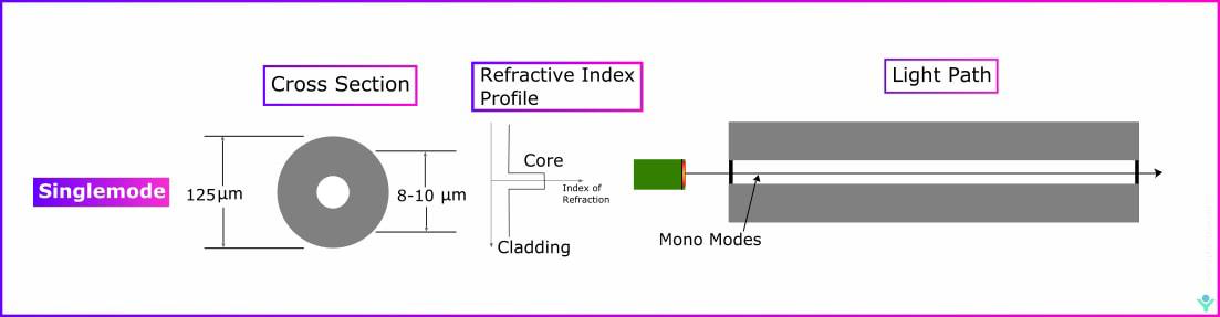 Single mode fiber SM fiber