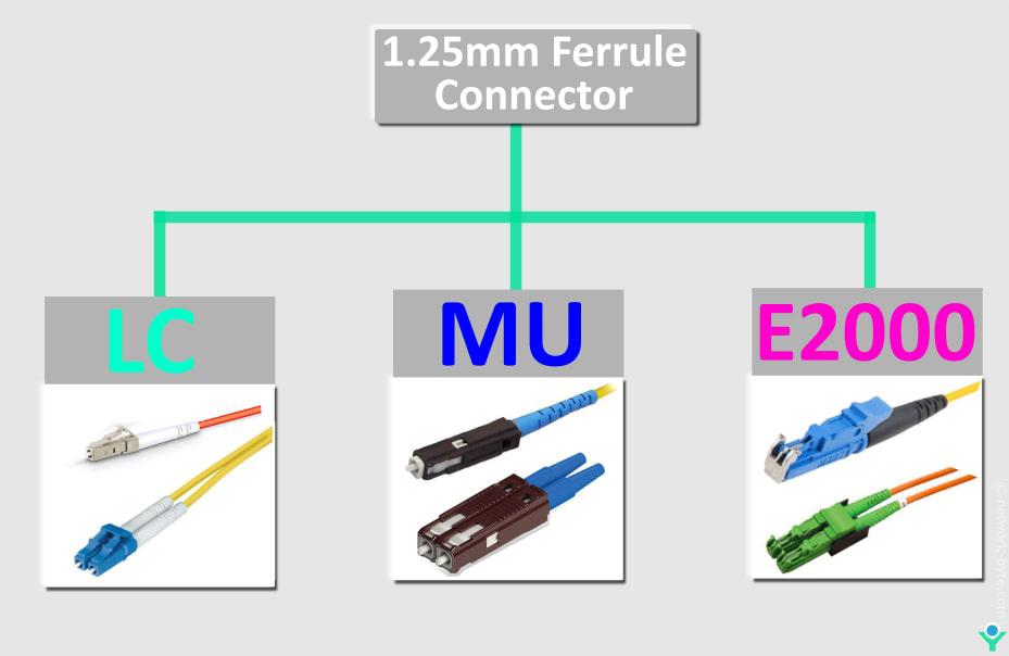1.25mm ferrule Connector LC MU E2000