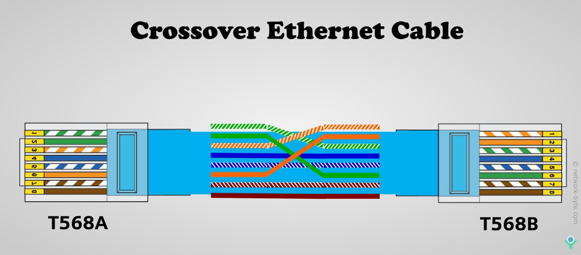 Crossover Ethernet Cable EIA/TIA 568A and EIA/TIA 568B