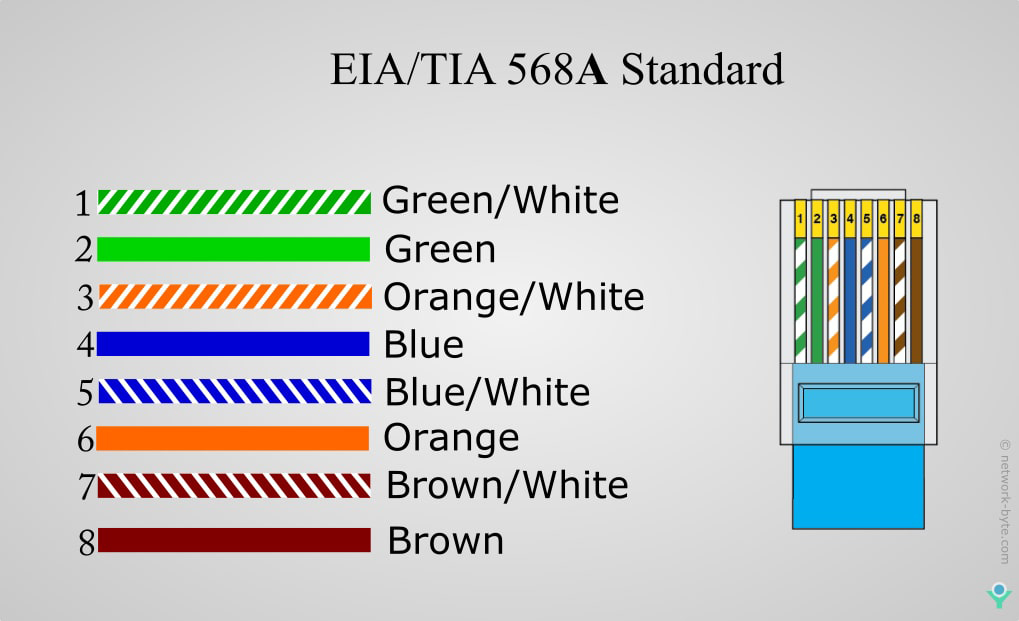 EIA/TIA 568A Standard Cable Color Code