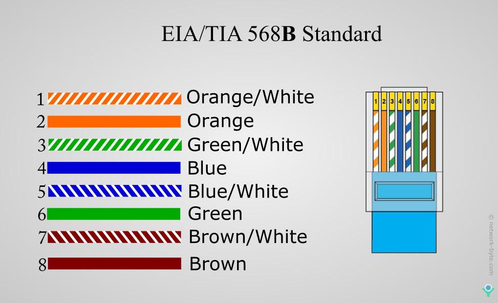 EIA/TIA 568B Standard Color Code