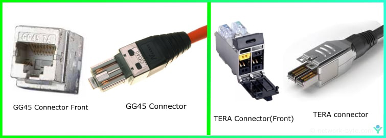 GG45 and TERA connector