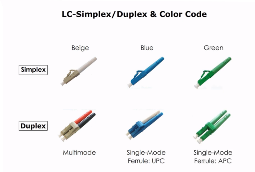LC Connector color