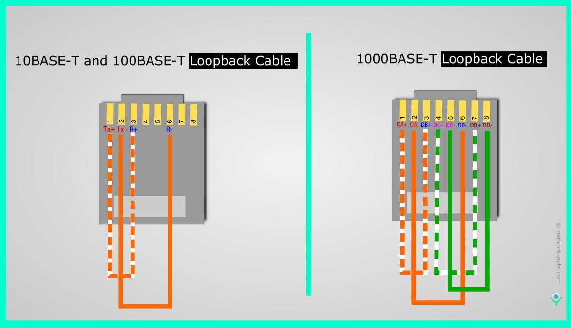10Base-T 100Base-T 1000Base-T Loopback Cable