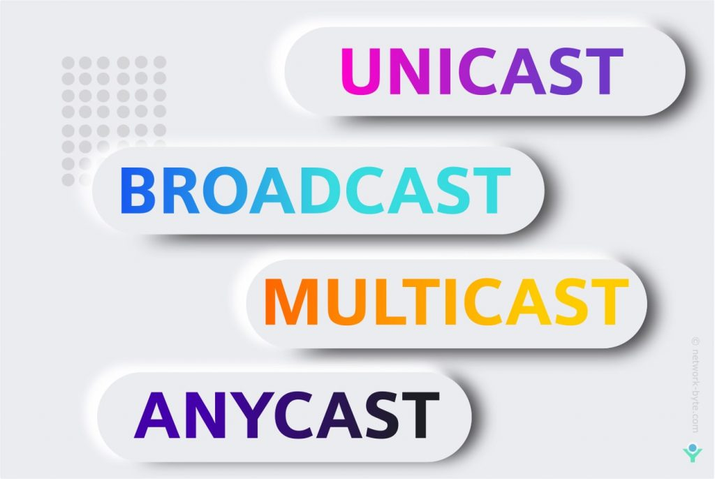 Unicast-Broadcast-Multicast-Anycast