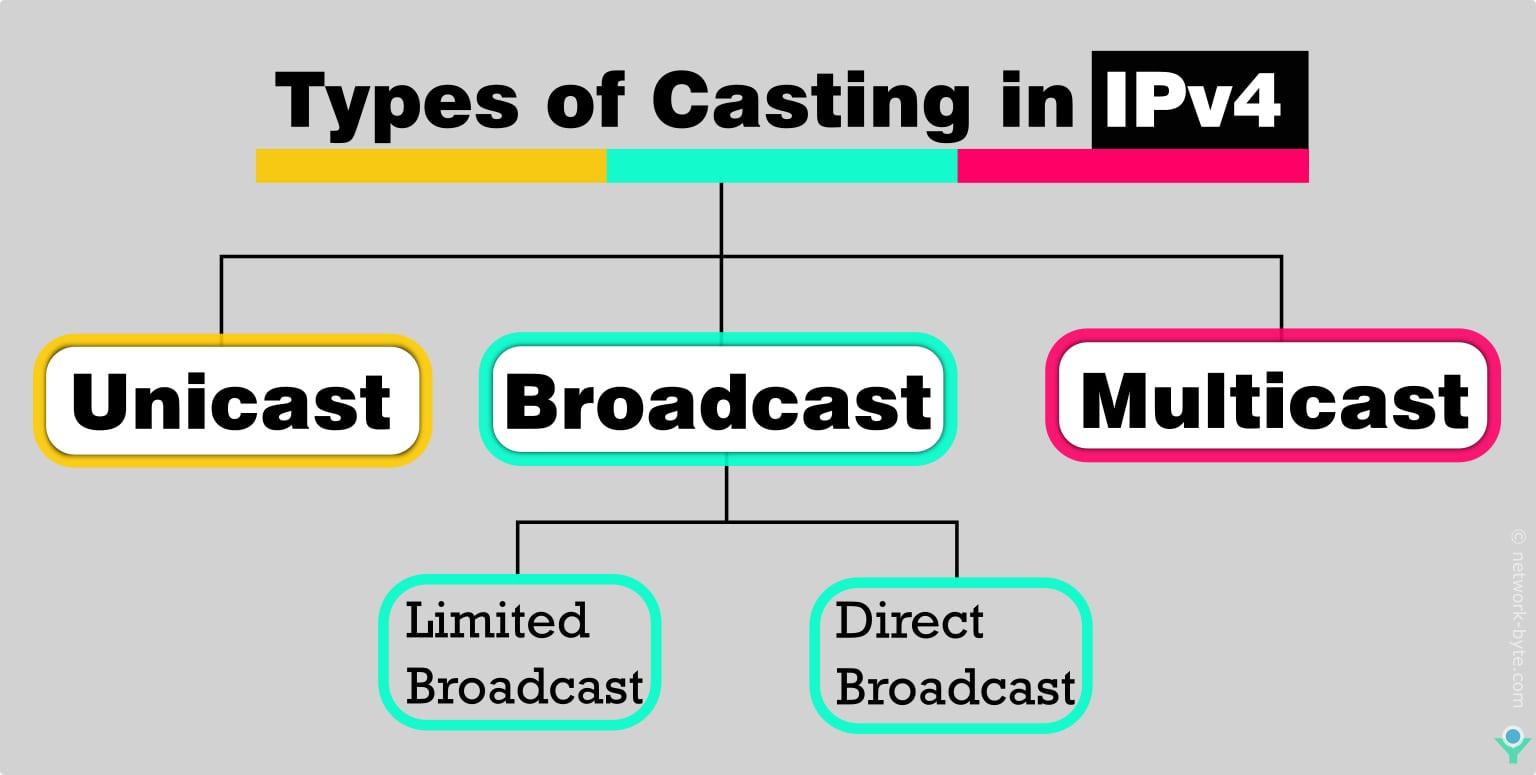 casting IPv4