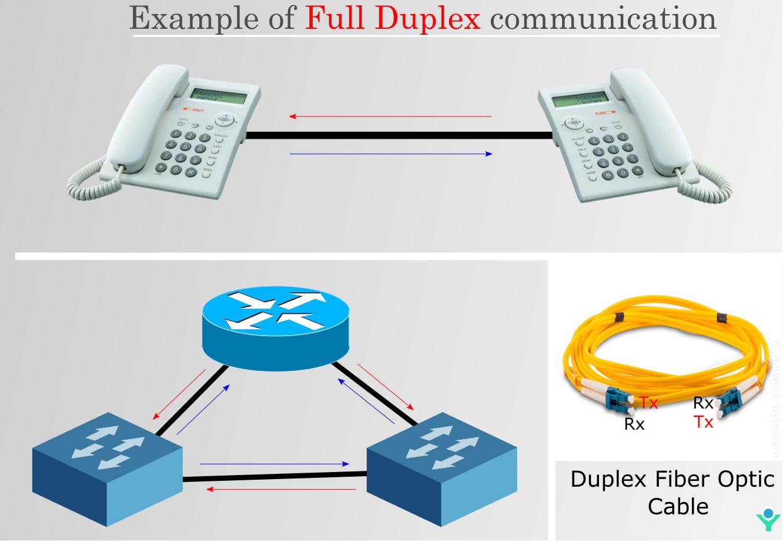 Example of Full Duplex Communication
